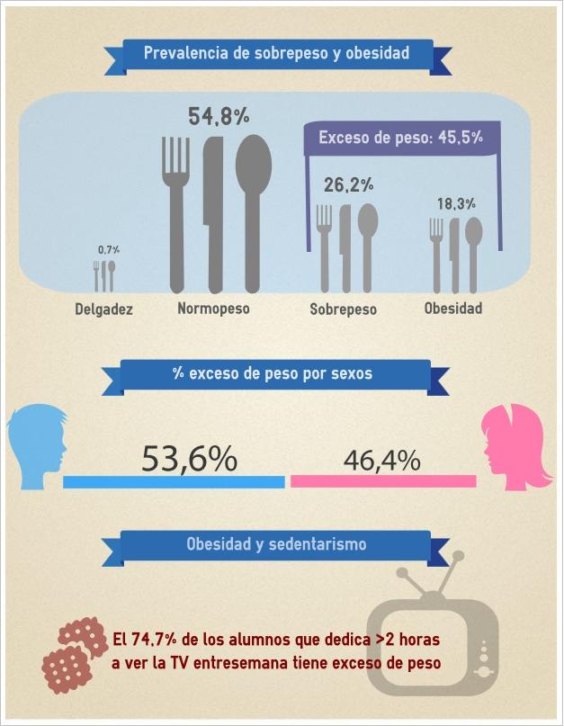 Infográfico del estudio ALADINO, realizado por Pablo Lobato Villagrá.