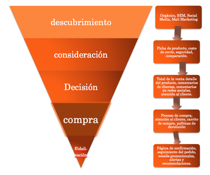 embudo conversion marketing digital