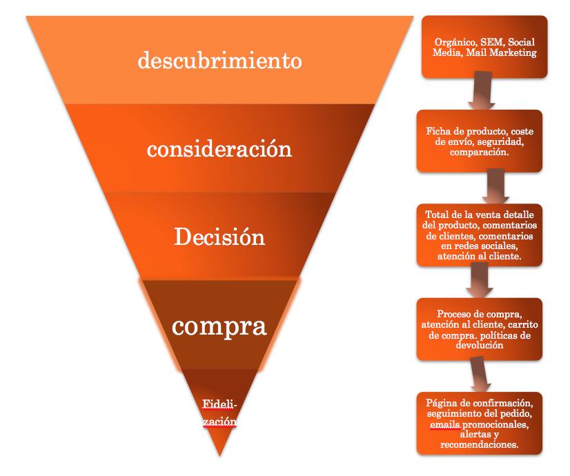 embudo conversion marketing digital