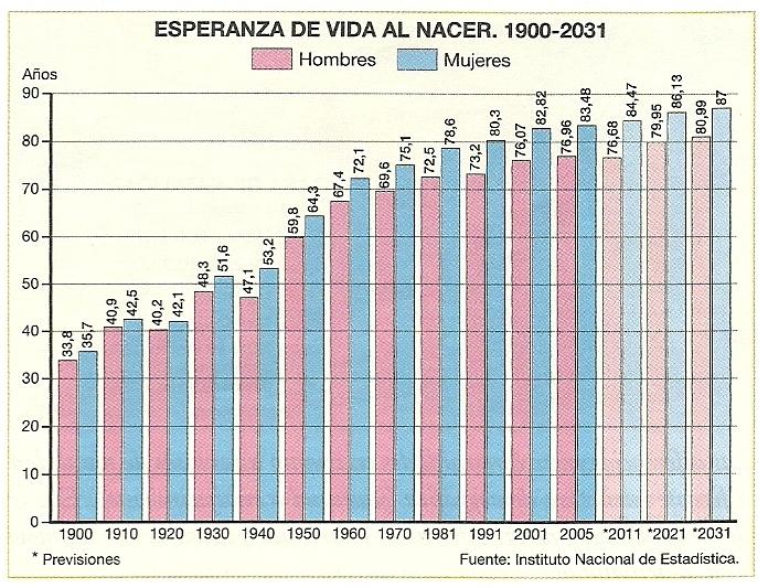 Movimientos naturales esperanza de vida al nacer 1900 2031