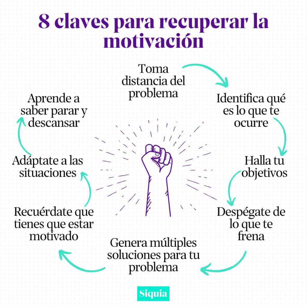 8 claves para recuperar la motivacion siquia